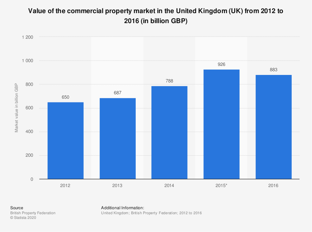 Statistic: Value of the commercial property market in the United Kingdom (UK) from 2012 to 2016 (in billion GBP) | Statista