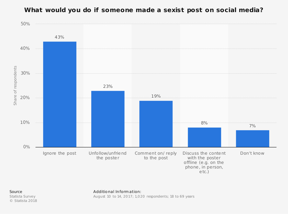 Statistic: What would you do if someone made a sexist post on social media? | Statista