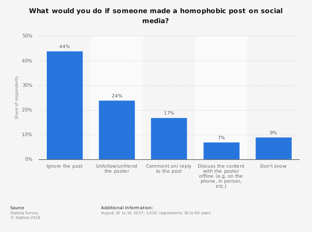 Statistic: What would you do if someone made a homophobic post on social media? | Statista