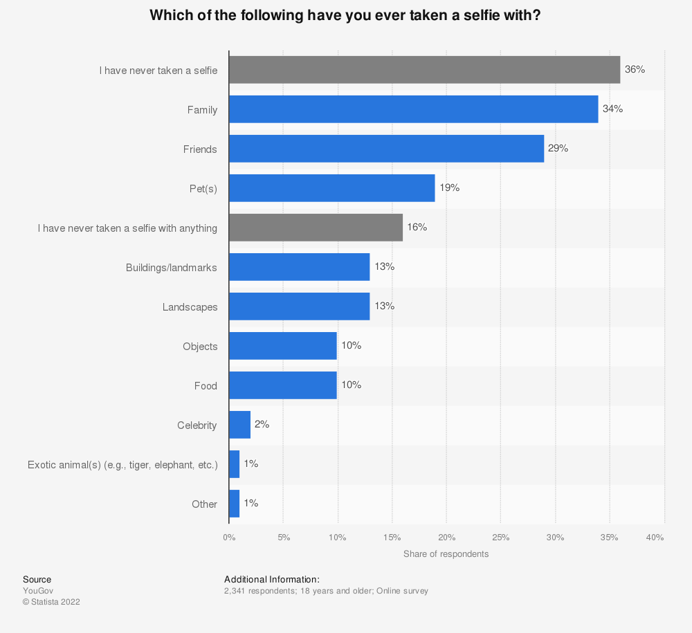 Statistic: Which of the following have you ever taken a selfie with? | Statista