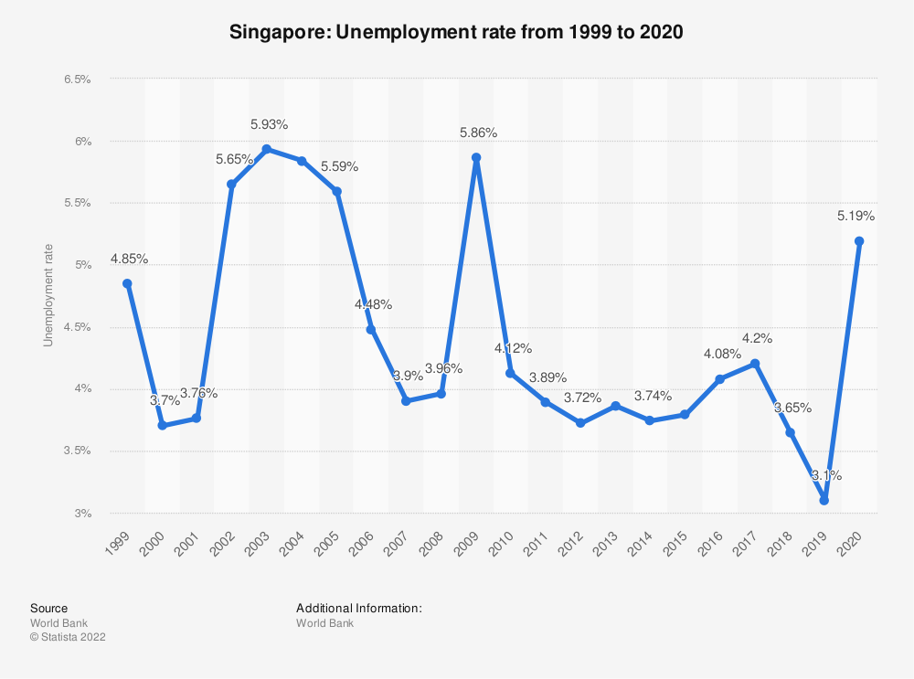 Statistic: Singapore: Unemployment rate from 1999 to 2020 | Statista