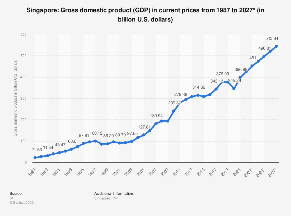 Statistic: Singapore: Gross domestic product (GDP) in current prices from 1984 to 2024* (in billion U.S. dollars) | Statista