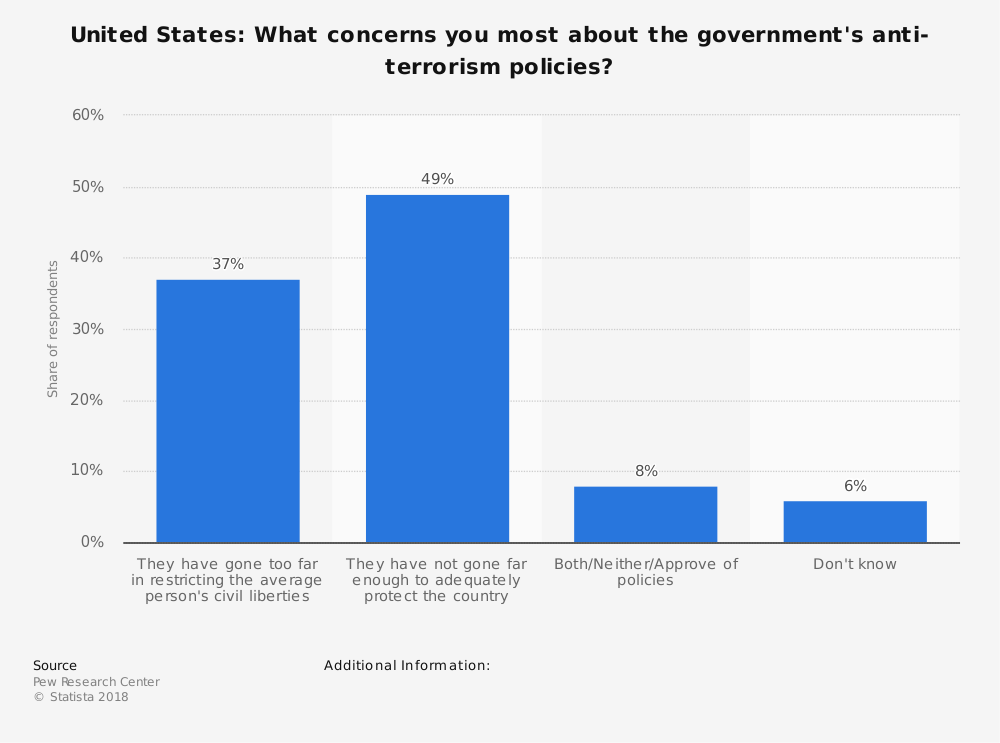Statistic: United States: What concerns you most about the government's anti-terrorism policies? | Statista