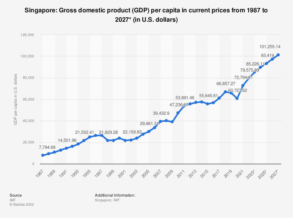 Statistic: Singapore: Gross domestic product (GDP) per capita in current prices from 1984 to 2024* (in U.S. dollars) | Statista