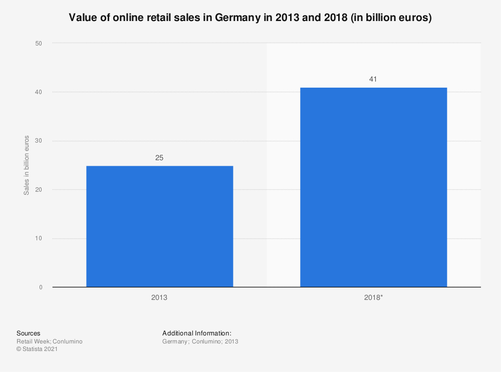 Statistic: Value of online retail sales in Germany in 2013 and 2018 (in billion euros) | Statista
