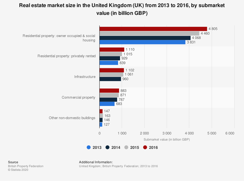 Statistic: Real estate market size in the United Kingdom (UK) from 2013 to 2016, by submarket value (in billion GBP) | Statista