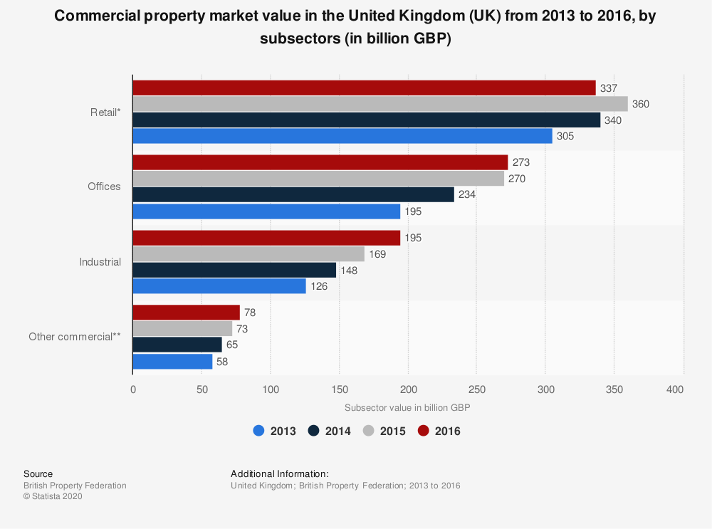 Statistic: Commercial property market value in the United Kingdom (UK) from 2013 to 2016, by subsectors (in billion GBP) | Statista