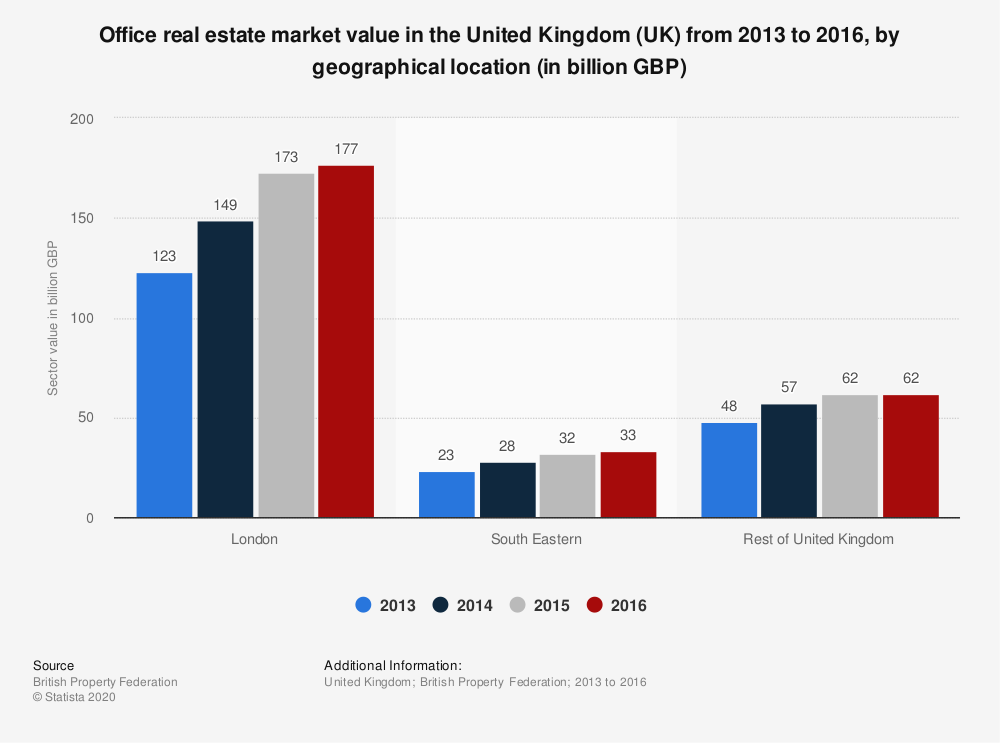 Statistic: Office real estate market value in the United Kingdom (UK) from 2013 to 2016, by geographical location (in billion GBP) | Statista
