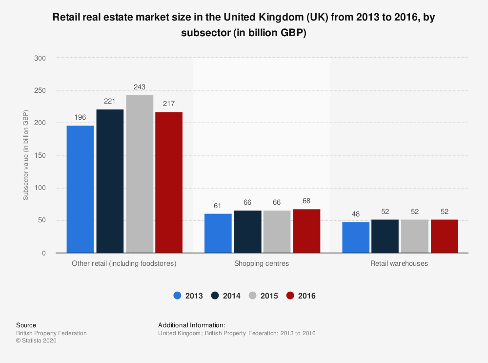 Statistic: Retail real estate market size in the United Kingdom (UK) from 2013 to 2016, by subsector (in billion GBP) | Statista