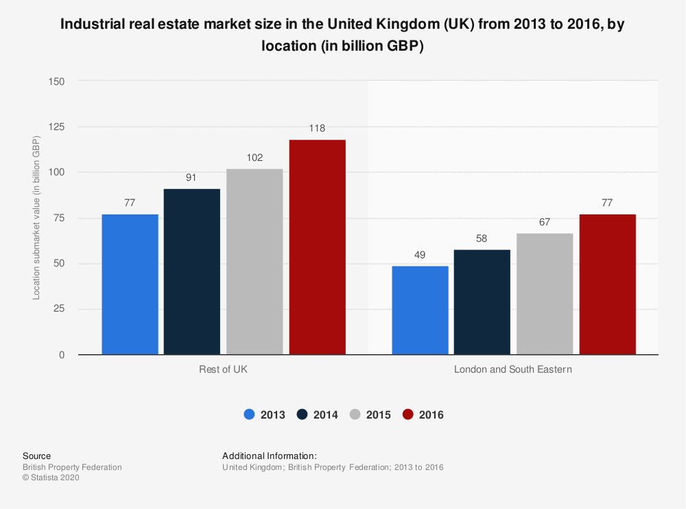 Statistic: Industrial real estate market size in the United Kingdom (UK) from 2013 to 2016, by location (in billion GBP) | Statista
