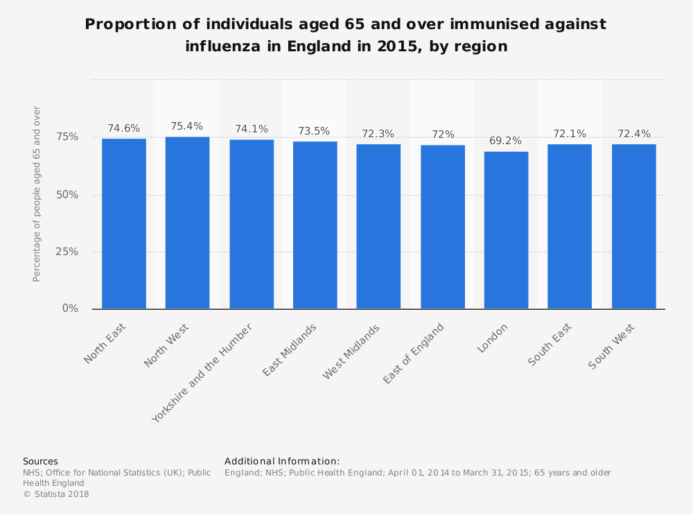 Statistic: Proportion of individuals aged 65 and over immunised against influenza in England in 2015, by region | Statista