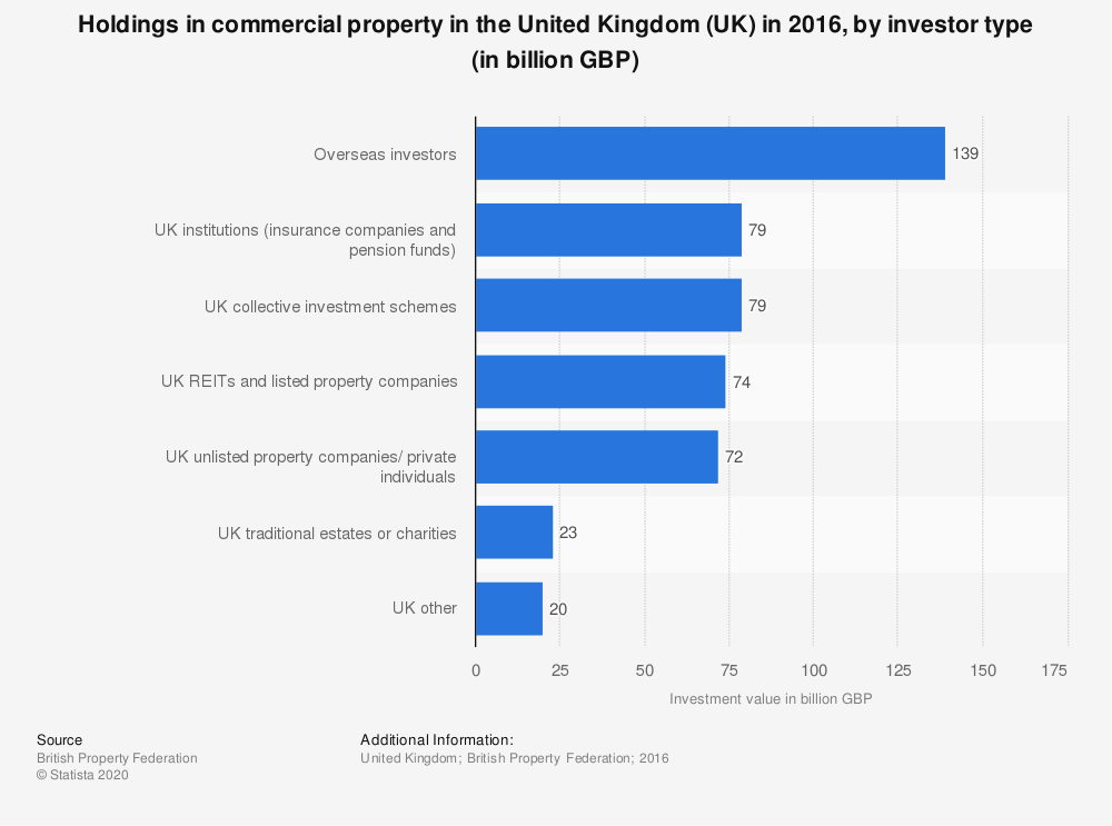 Statistic: Holdings in commercial property in the United Kingdom (UK) in 2016, by investor type (in billion GBP) | Statista