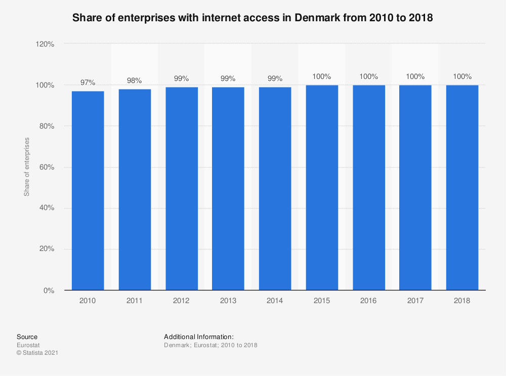 Statistic: Share of enterprises with internet access in Denmark from 2010 to 2018 | Statista