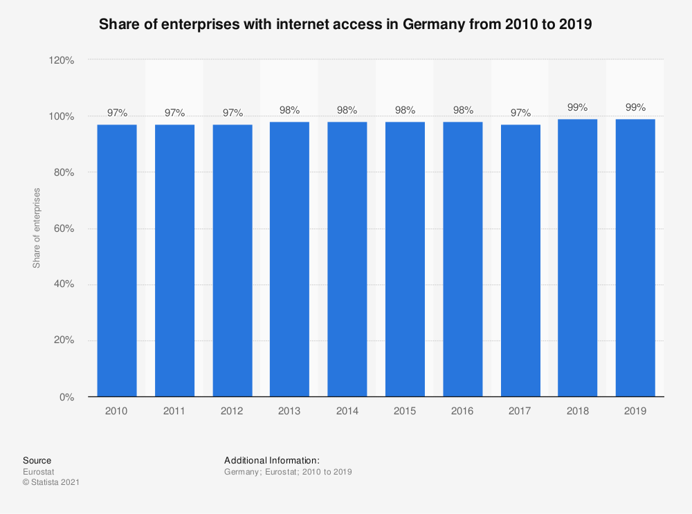 Statistic: Share of enterprises with internet access in Germany from 2010 to 2019 | Statista