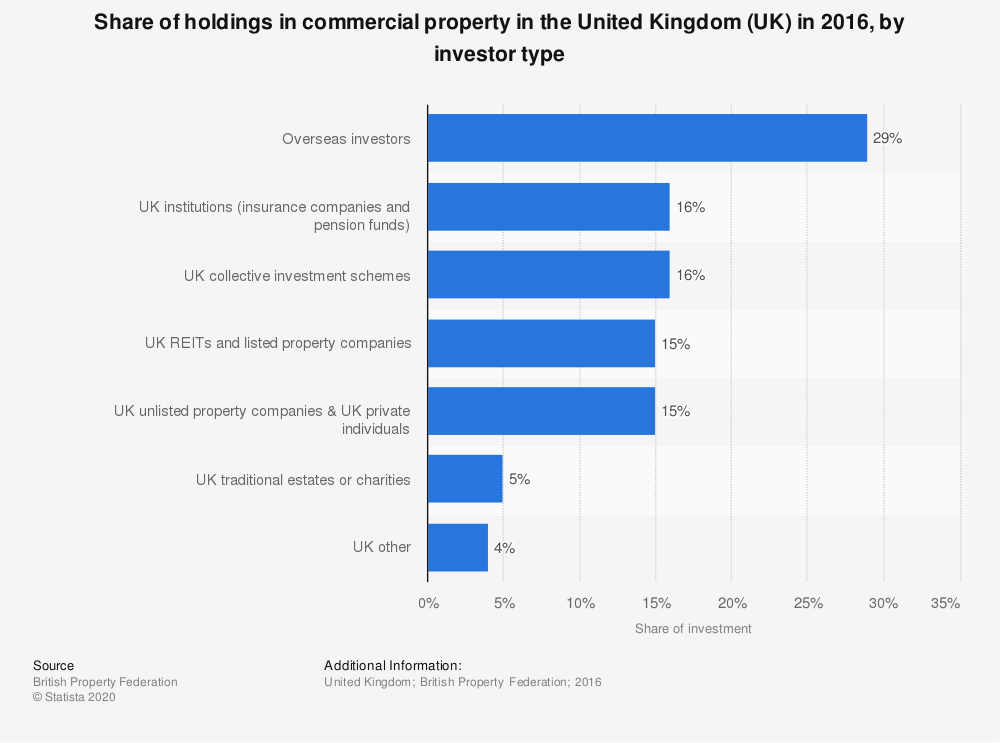 Statistic: Share of holdings in commercial property in the United Kingdom (UK) in 2016, by investor type | Statista