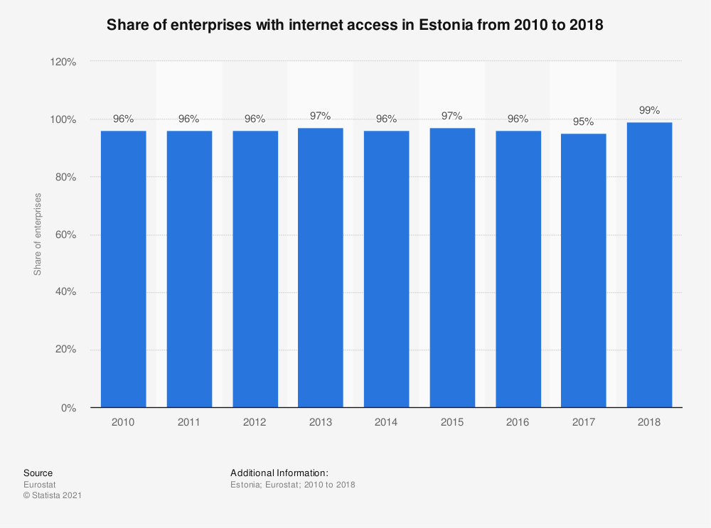 Statistic: Share of enterprises with internet access in Estonia from 2010 to 2018 | Statista