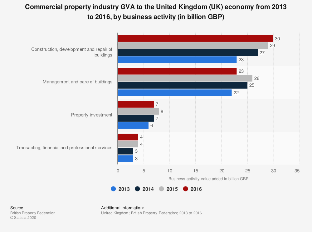 Statistic: Commercial property industry GVA to the United Kingdom (UK) economy from 2013 to 2016, by business activity (in billion GBP) | Statista