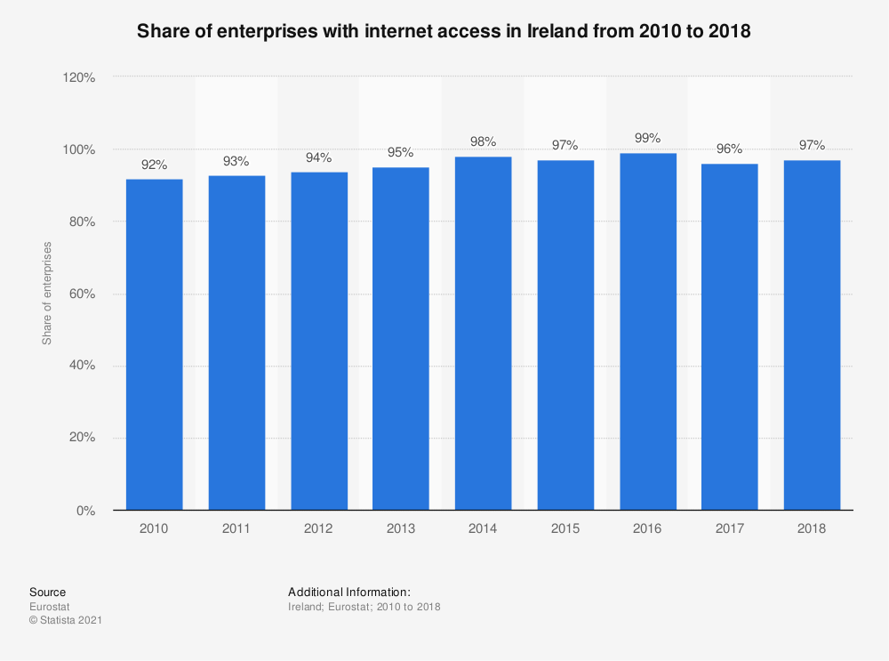 Statistic: Share of enterprises with internet access in Ireland from 2010 to 2018 | Statista