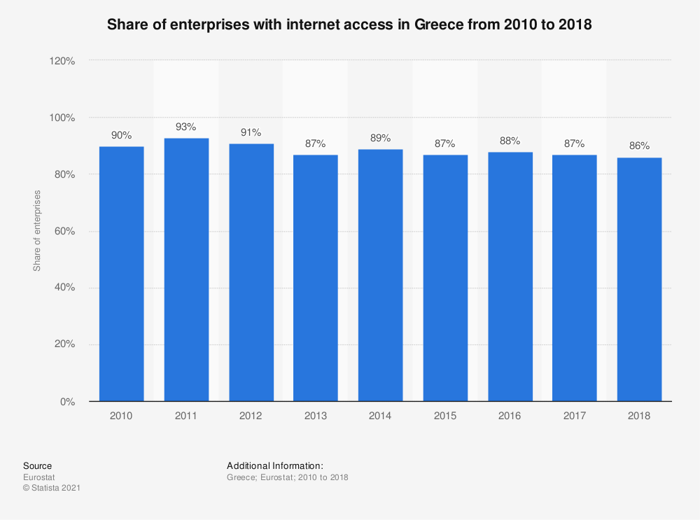 Statistic: Share of enterprises with internet access in Greece from 2010 to 2018   Statista