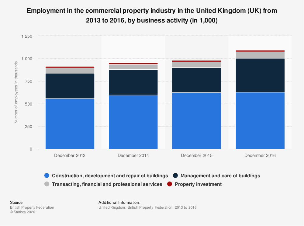 Statistic: Employment in the commercial property industry in the United Kingdom (UK) from 2013 to 2016, by business activity (in 1,000) | Statista