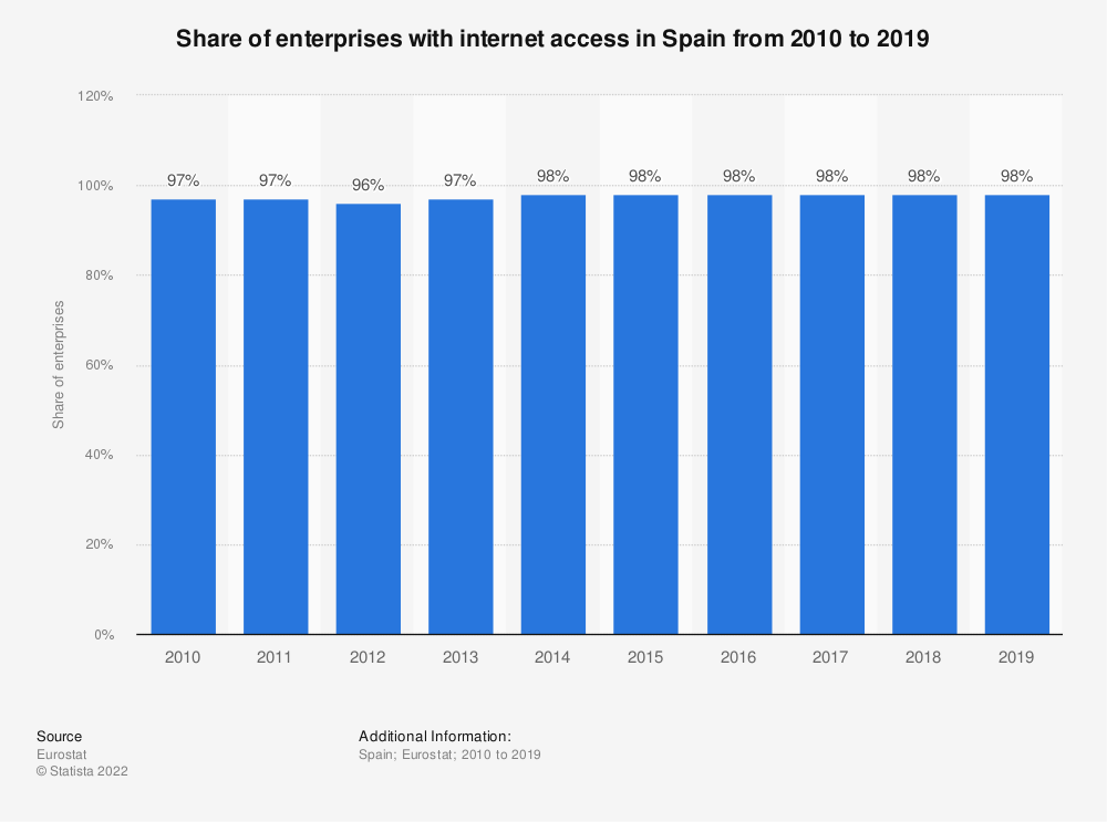 Statistic: Share of enterprises with internet access in Spain from 2010 to 2018 | Statista