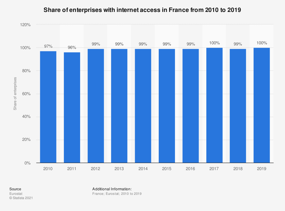 Statistic: Share of enterprises with internet access in France from 2010 to 2019 | Statista