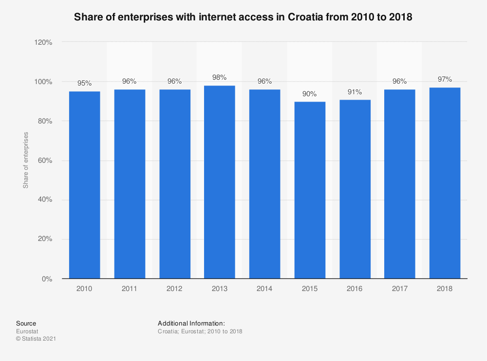 Statistic: Share of enterprises with internet access in Croatia from 2010 to 2018 | Statista