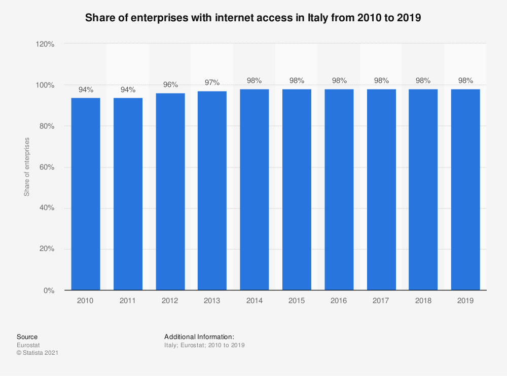 Statistic: Share of enterprises with internet access in Italy from 2010 to 2019 | Statista