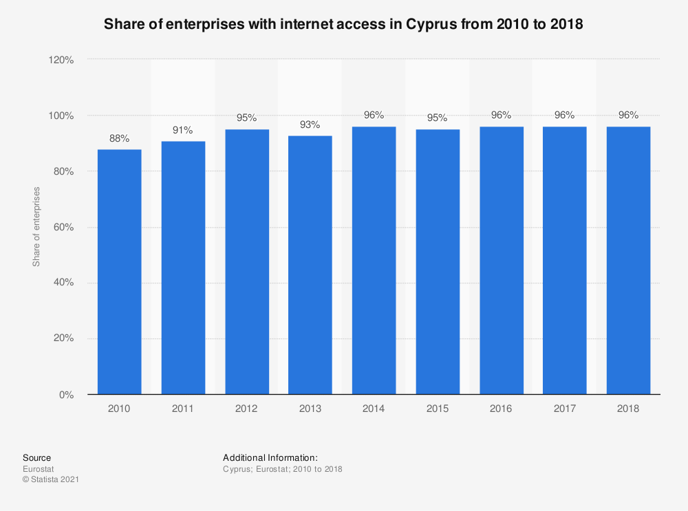 Statistic: Share of enterprises with internet access in Cyprus from 2010 to 2018 | Statista
