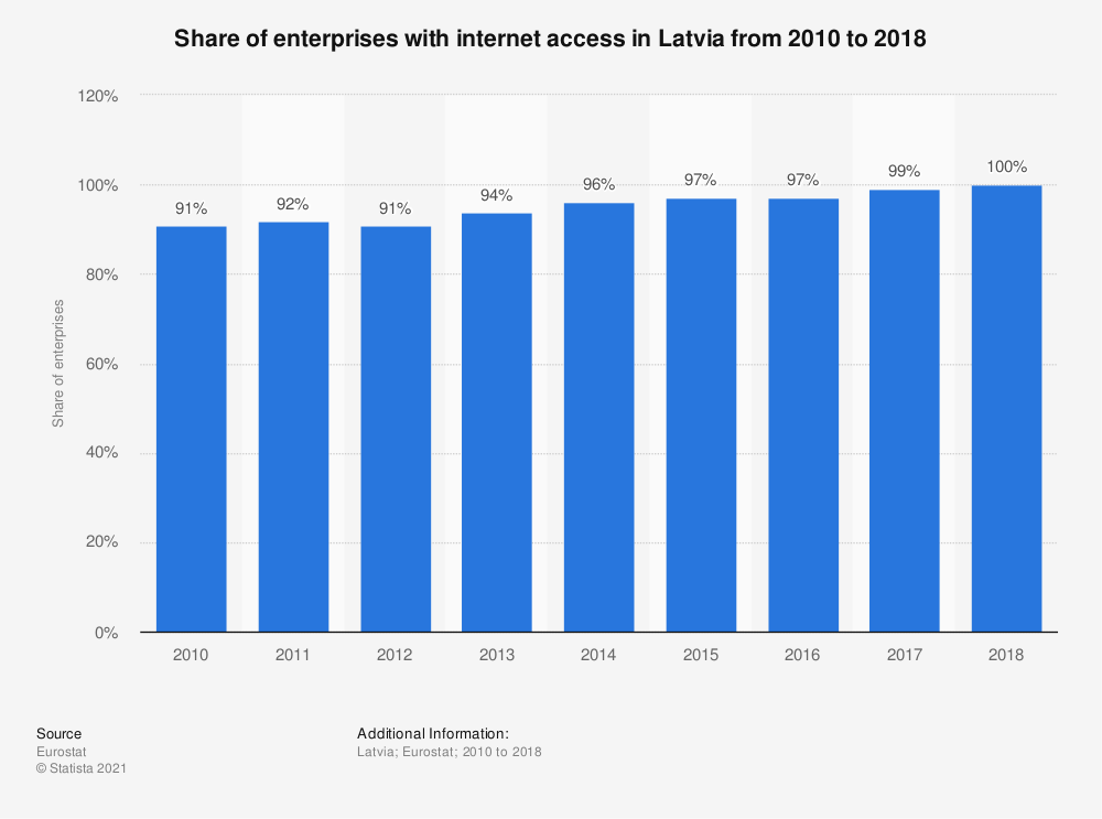 Statistic: Share of enterprises with internet access in Latvia from 2010 to 2018 | Statista