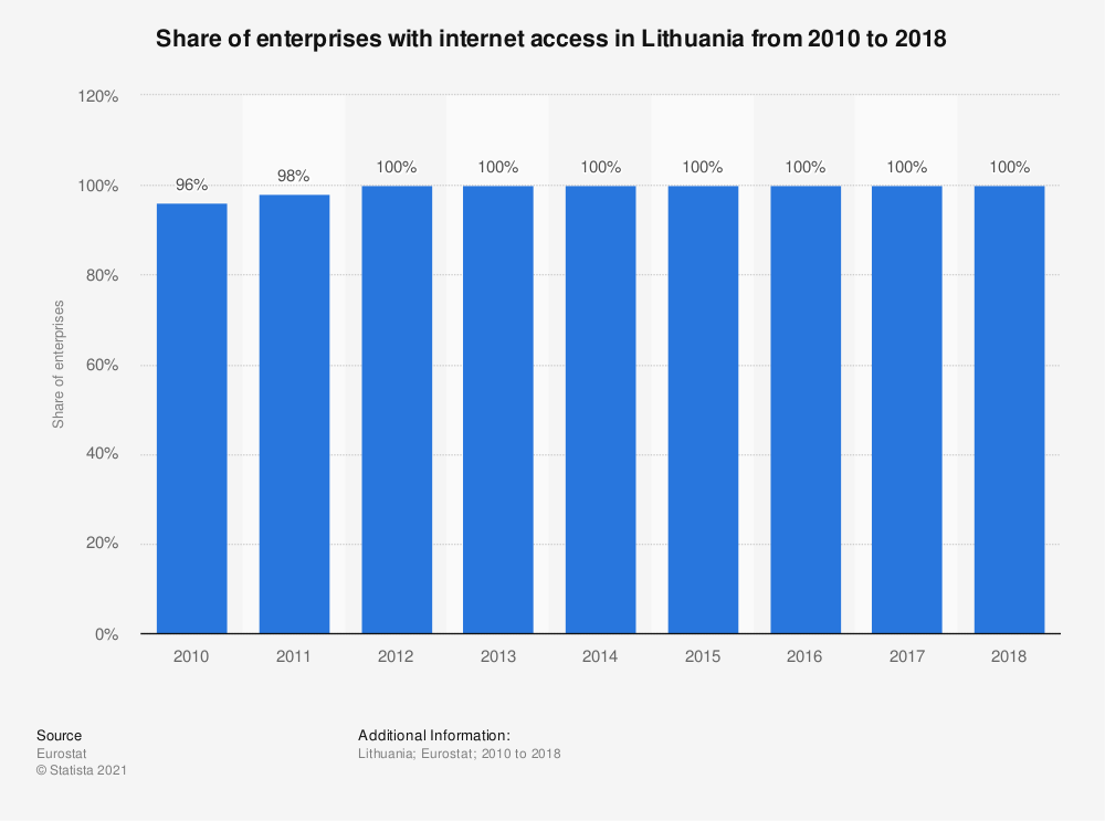 Statistic: Share of enterprises with internet access in Lithuania from 2010 to 2018 | Statista