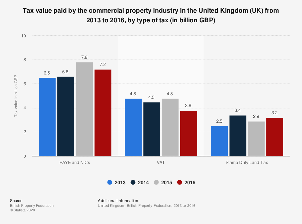 Statistic: Tax value paid by the commercial property industry in the United Kingdom (UK) from 2013 to 2016, by type of tax (in billion GBP) | Statista