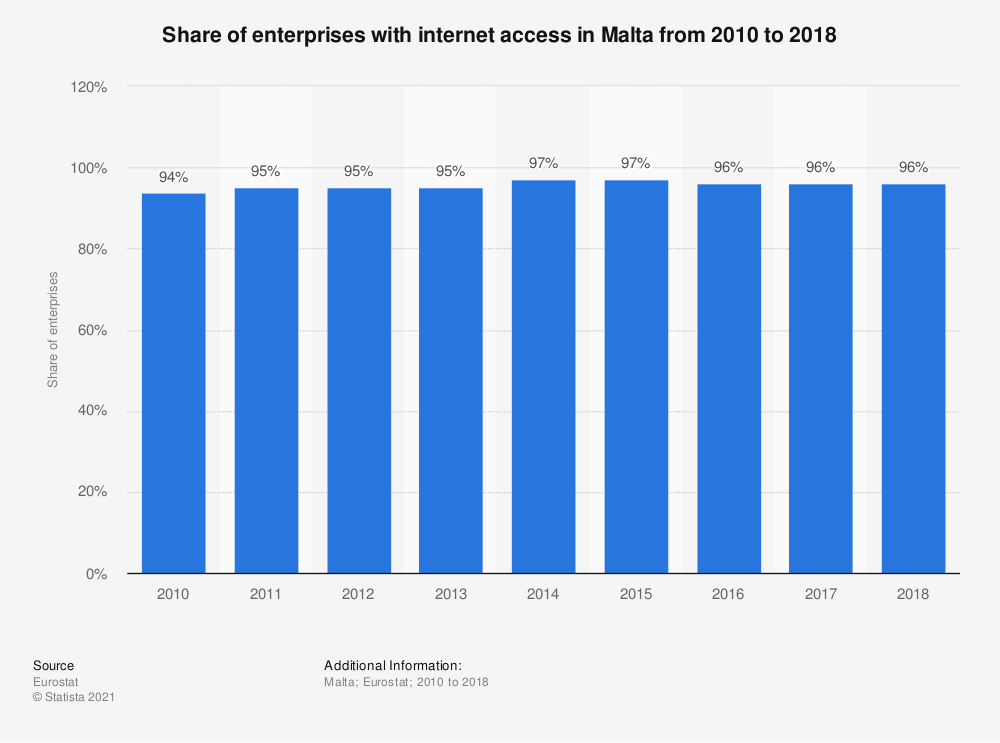 Statistic: Share of enterprises with internet access in Malta from 2010 to 2018 | Statista