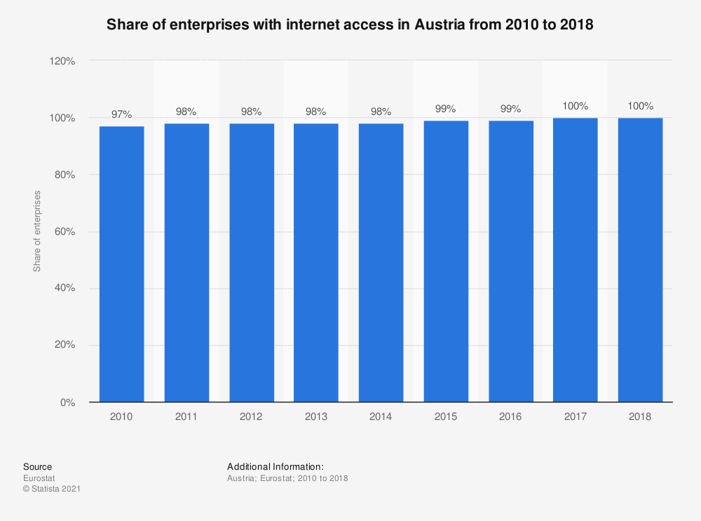 Statistic: Share of enterprises with internet access in Austria from 2010 to 2018 | Statista