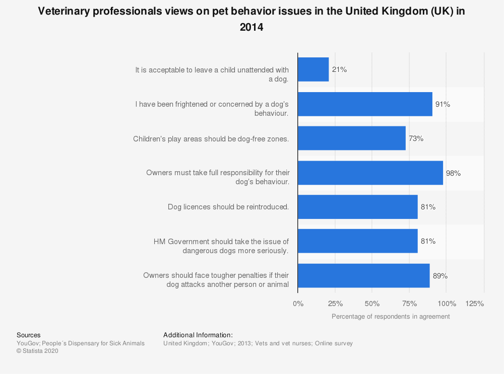 Statistic: Veterinary professionals views on pet behavior issues in the United Kingdom (UK) in 2014 | Statista