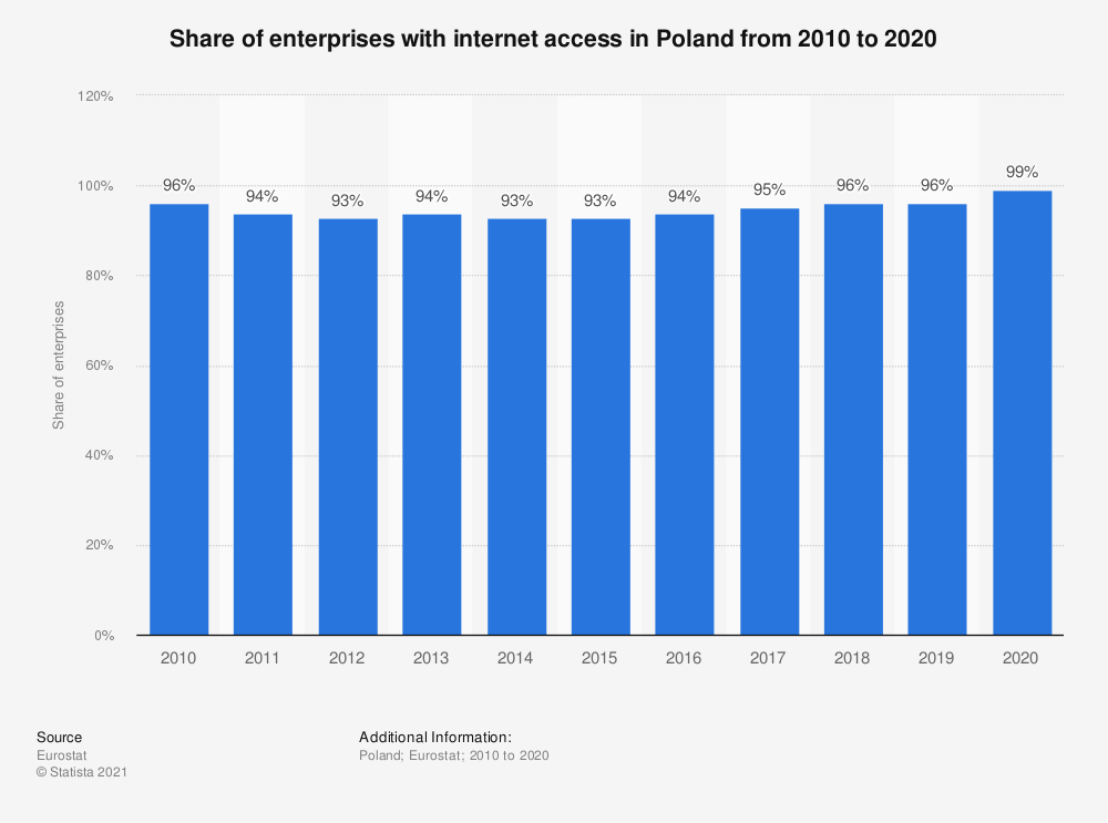 Statistic: Share of enterprises with internet access in Poland from 2010 to 2018 | Statista