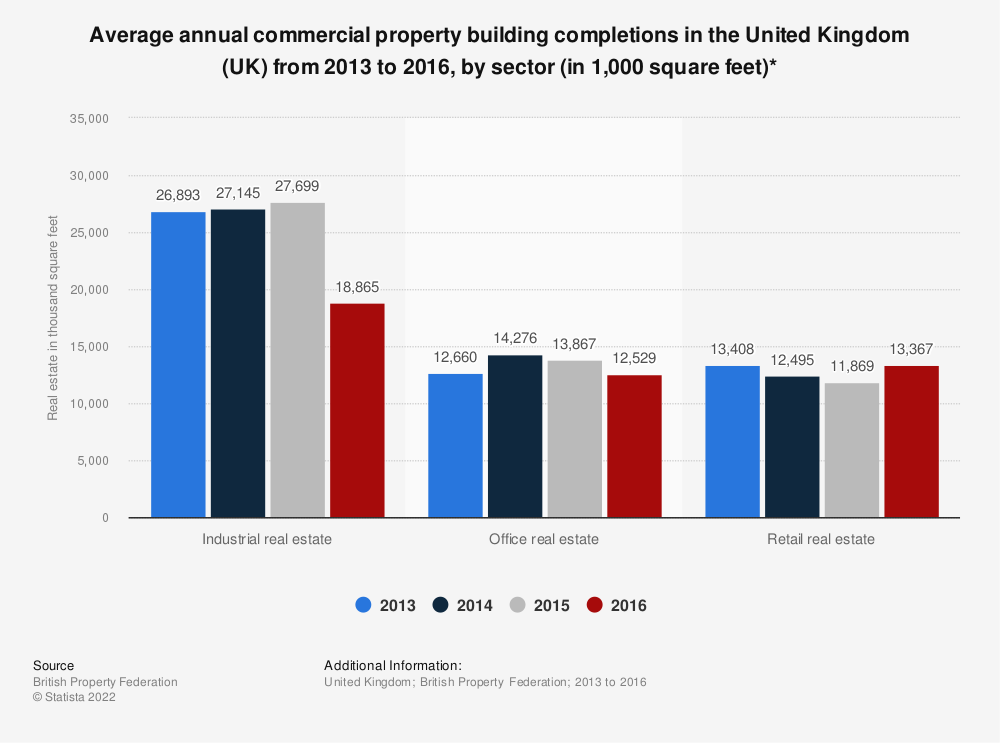 Statistic: Average annual commercial property building completions in the United Kingdom (UK) from 2013 to 2016, by sector (in 1,000 square feet)* | Statista