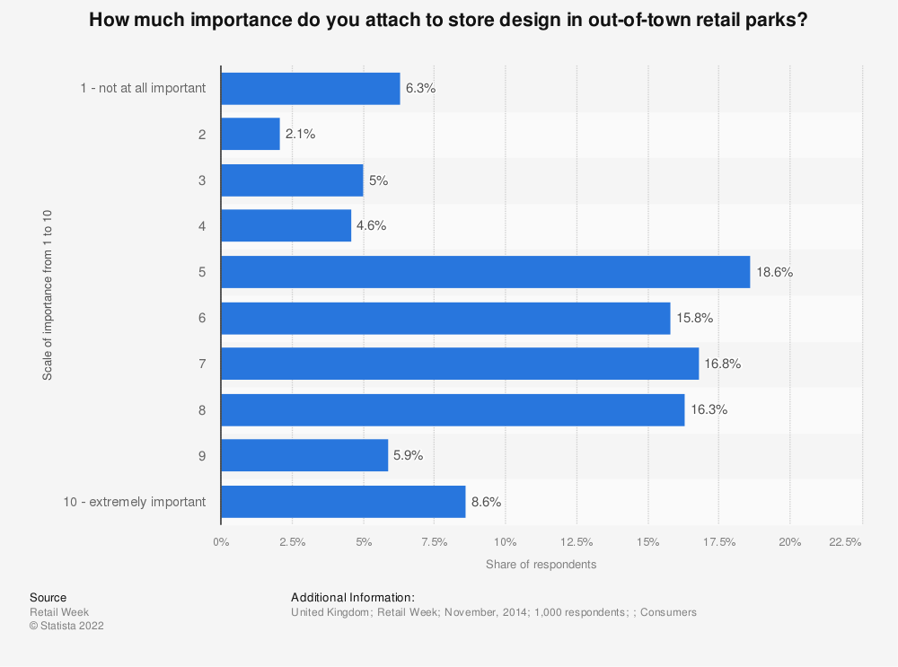 Statistic: How much importance do you attach to store design in out-of-town retail parks? | Statista