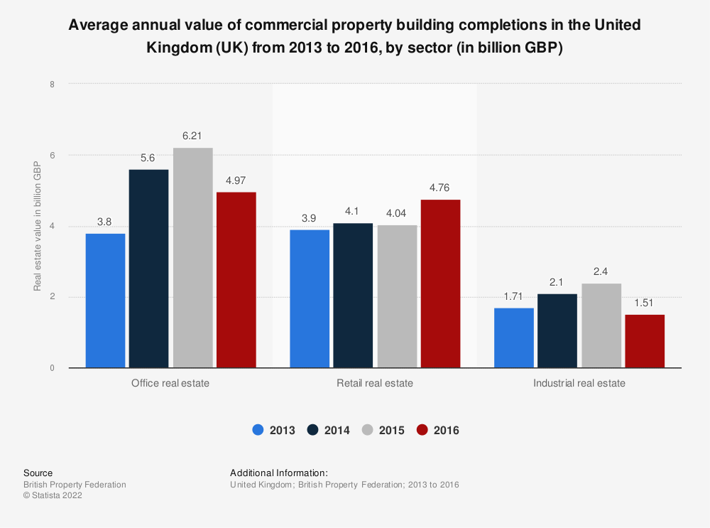 Statistic: Average annual value of commercial property building completions in the United Kingdom (UK) from 2013 to 2016, by sector (in billion GBP) | Statista