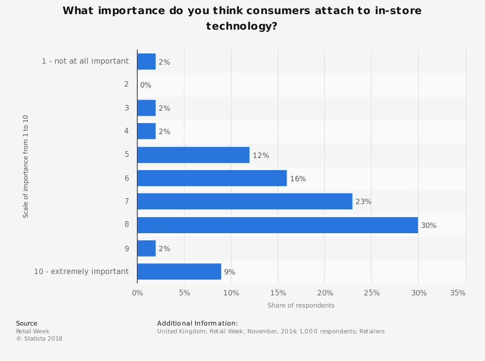 Statistic: What importance do you think consumers attach to in-store technology? | Statista