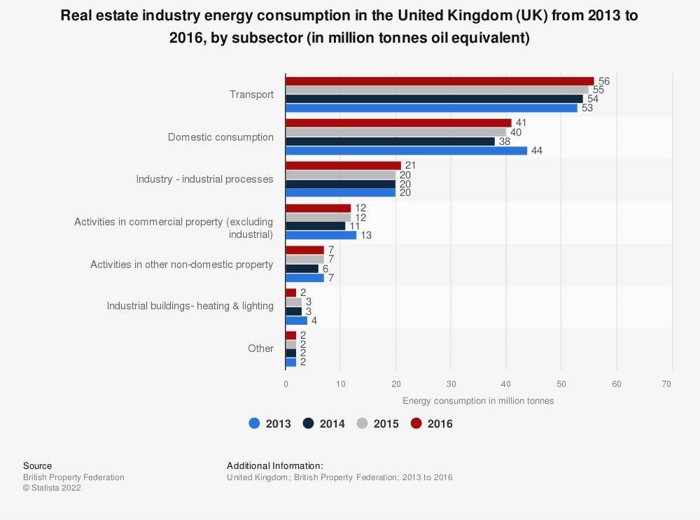Statistic: Real estate industry energy consumption in the United Kingdom (UK) from 2013 to 2016, by subsector (in million tonnes oil equivalent) | Statista