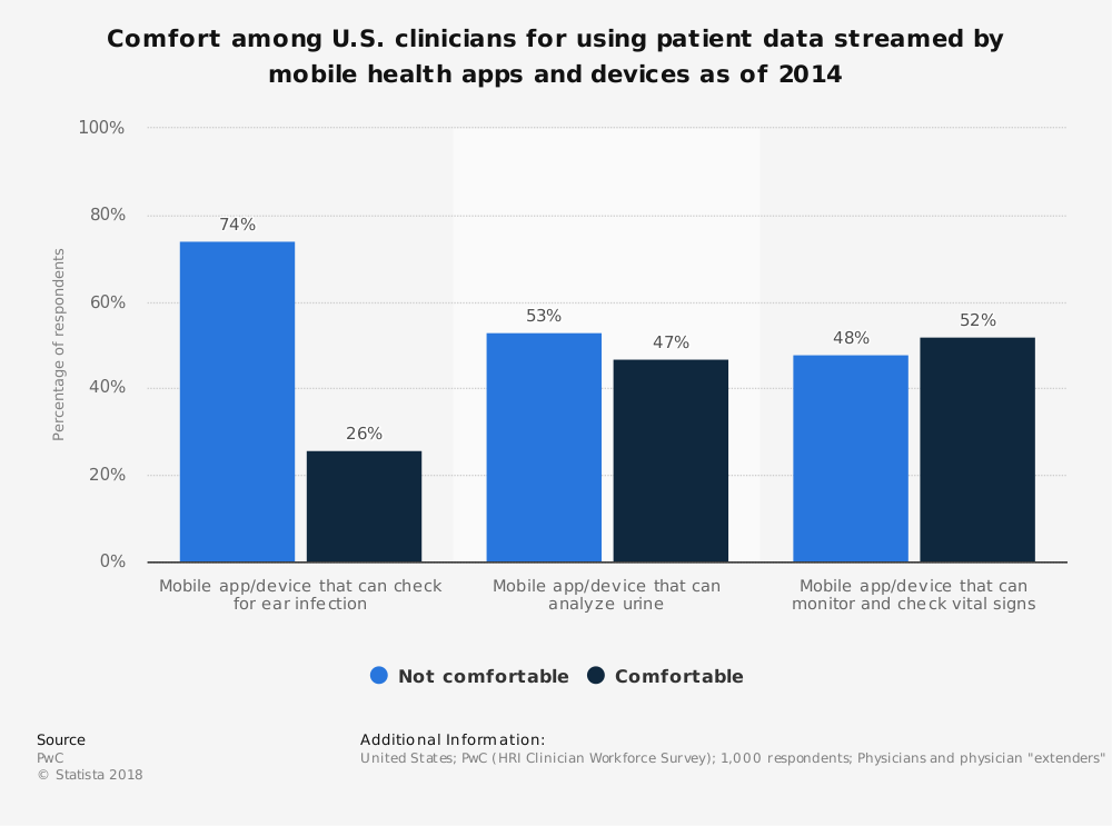 Statistic: Comfort among U.S. clinicians for using patient data streamed by mobile health apps and devices as of 2014  | Statista