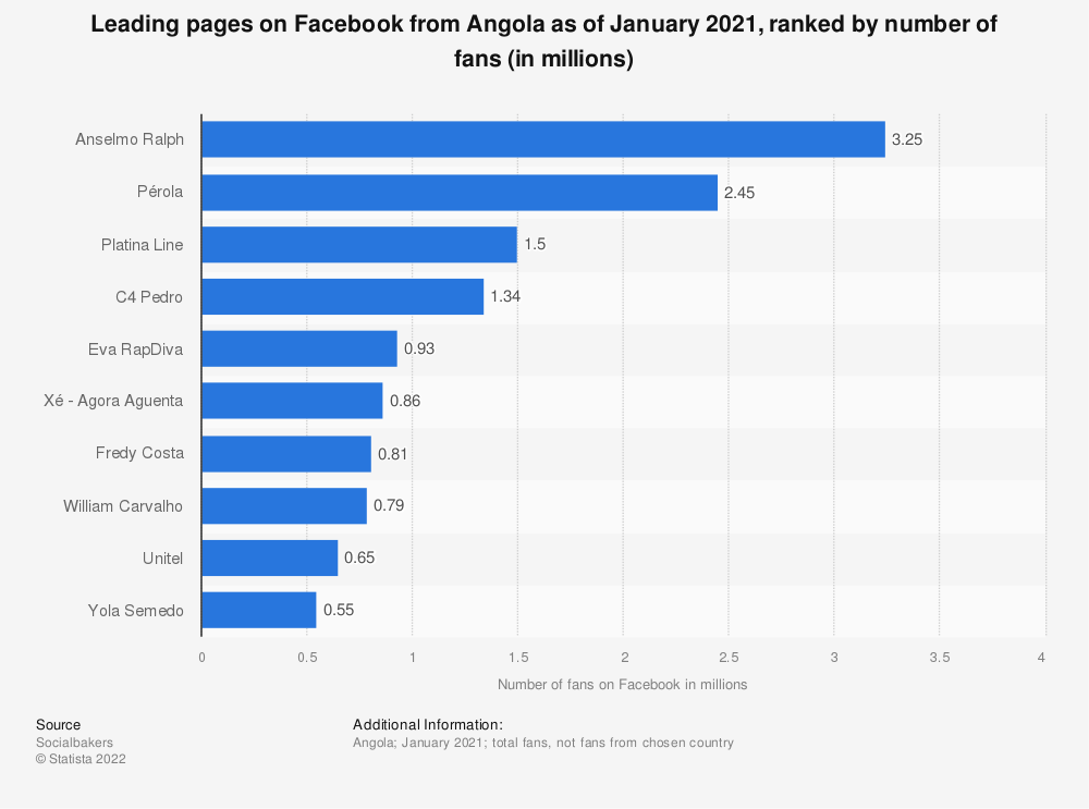 Statistic: Leading pages on Facebook from Angola as of January 2019, ranked by number of fans (in millions) | Statista