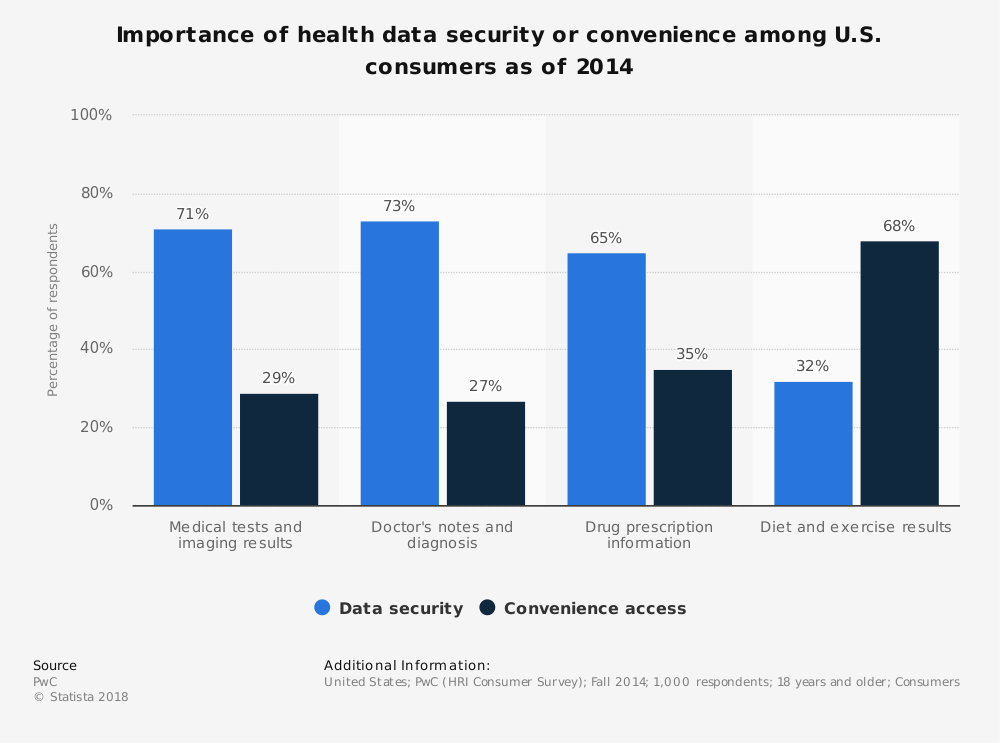 Statistic: Importance of health data security or convenience among U.S. consumers as of 2014 | Statista