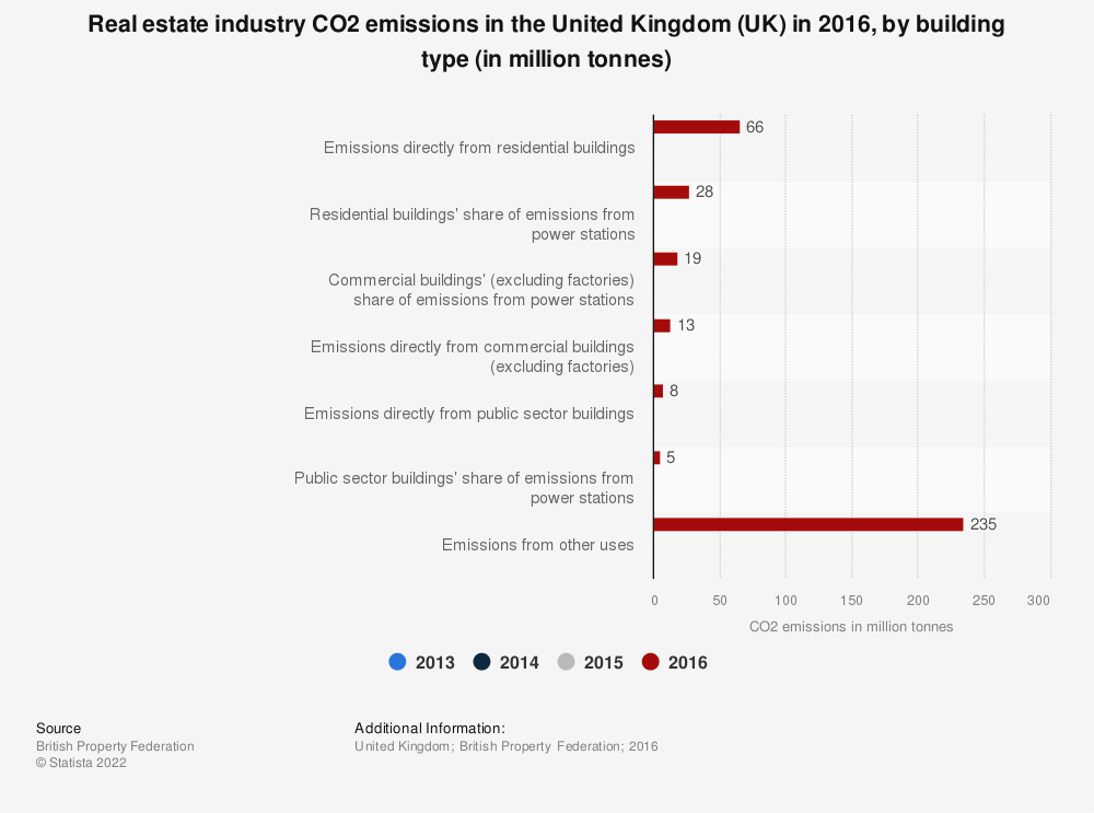 Statistic: Real estate industry CO2 emissions in the United Kingdom (UK) in 2016, by building type (in million tonnes) | Statista