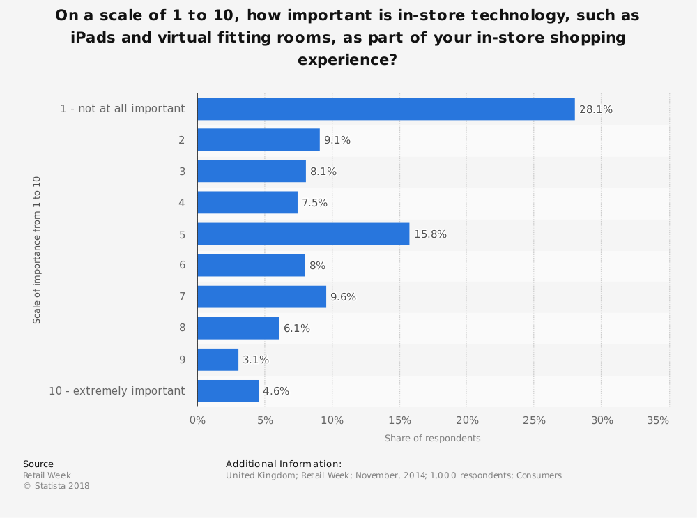 Statistic: On a scale of 1 to 10, how important is in-store technology, such as iPads and virtual fitting rooms, as part of your in-store shopping experience? | Statista