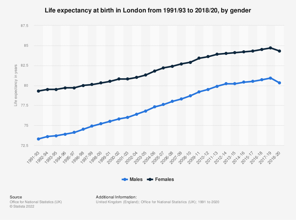 Statistic: Life expectancy at birth in London from 1991-93 to 2016-18, by gender | Statista