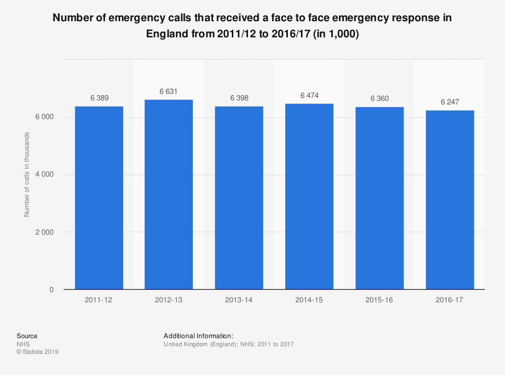 Statistic: Number of emergency calls that received a face to face emergency response in England  from 2011/12 to 2016/17 (in 1,000) | Statista