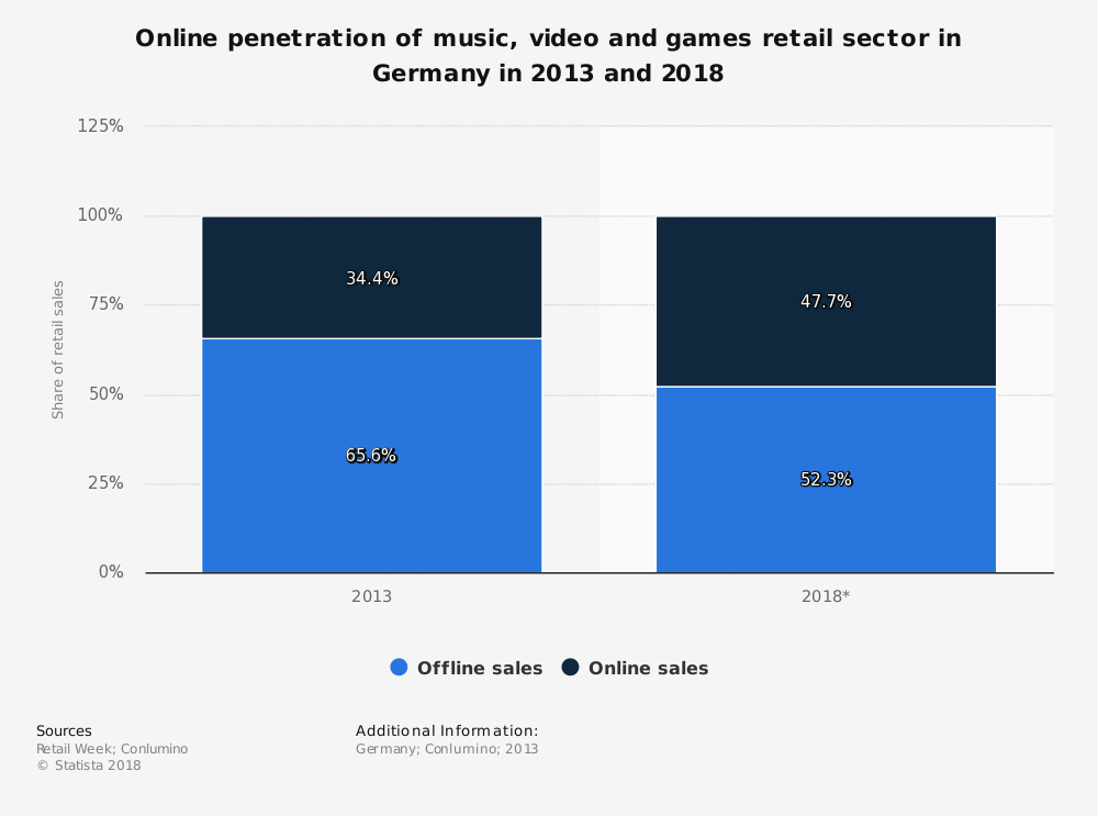 Statistic: Online penetration of music, video and games retail sector in Germany in 2013 and 2018 | Statista