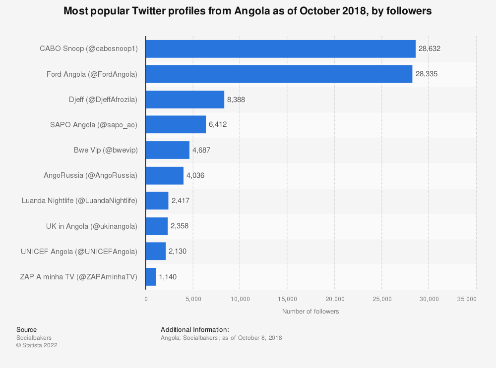 Statistic: Most popular Twitter profiles from Angola as of October 2018, by followers   Statista